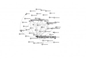 Visualization of #FYCchat participation by Twitter handle